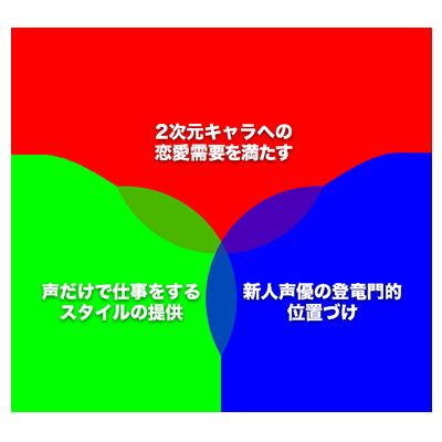 萌えチャットにおける3つの価値
