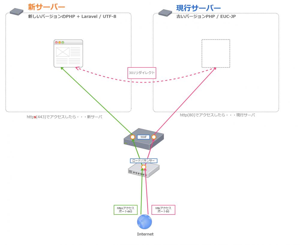 ネットワークルーティング概要図