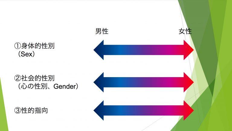 性別とはグラデーション
